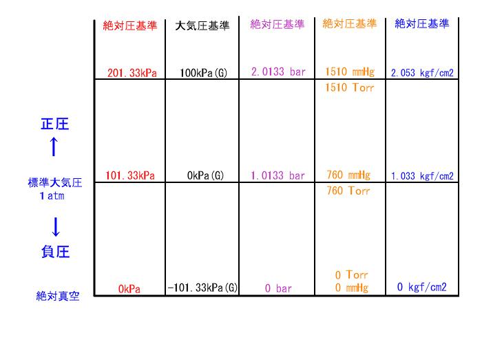圧力 単位 換算 技術資料 圧力編1. 圧力換算表、圧力の単位